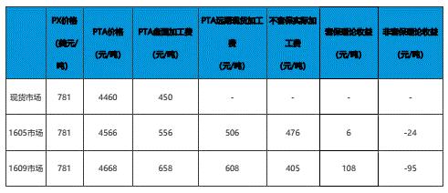 套期保值和非套期保值收益比较图.png