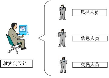 期货交易部(期货部)组织构架.png