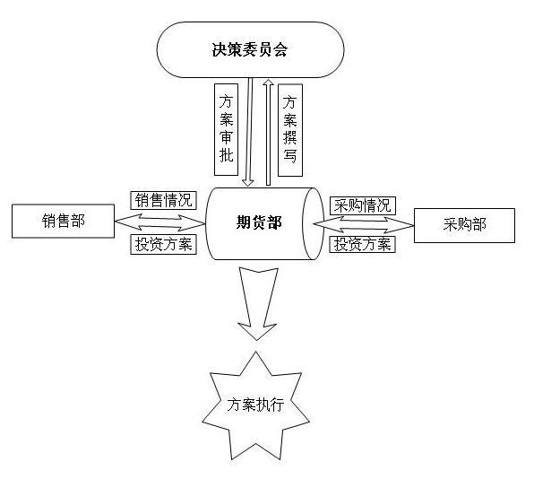 玻璃期货风险管理方案流程图.png