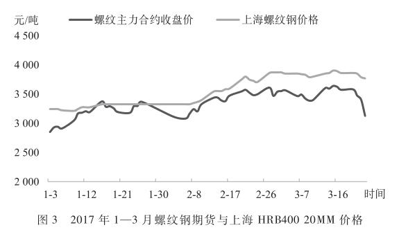 2017年1—3月螺纹钢期货与上海HRB40020MM价格.png