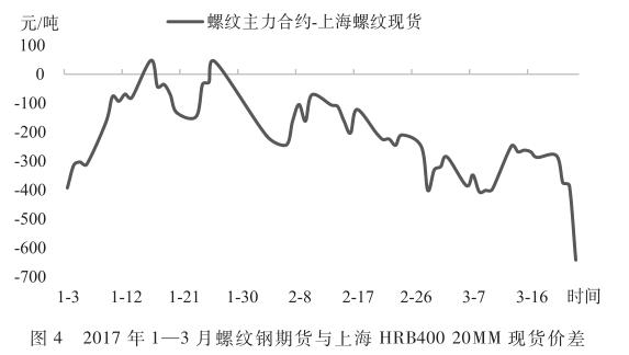2017年1-3月螺纹钢期货与上海HRB40020MM现货价差.png