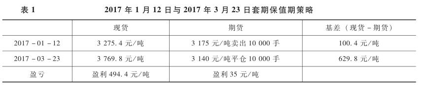 2017年1月12日与2017年3月23日套期保值期策略.png