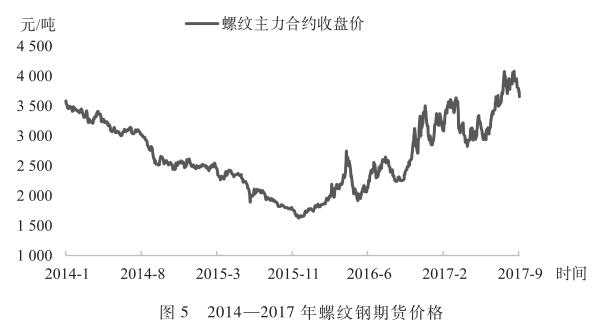 2014-2017年螺纹钢期货价格.png