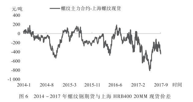2014-2017年螺纹钢期货与上海HRB40020MM现货价差.png