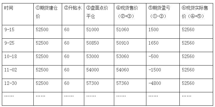 卖出套期保值表.png