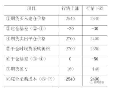买入套期保值表.png
