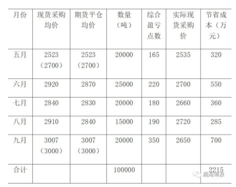 买入套期保值表2.png