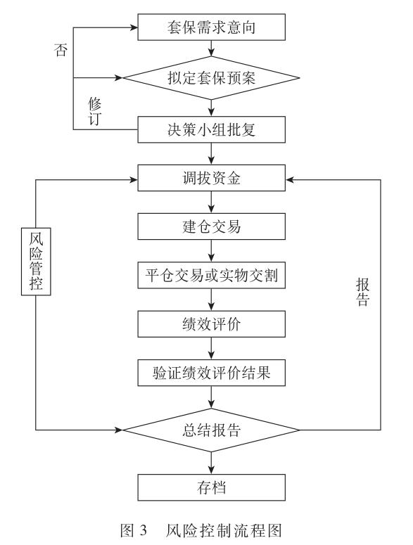 风险控制流程图.png