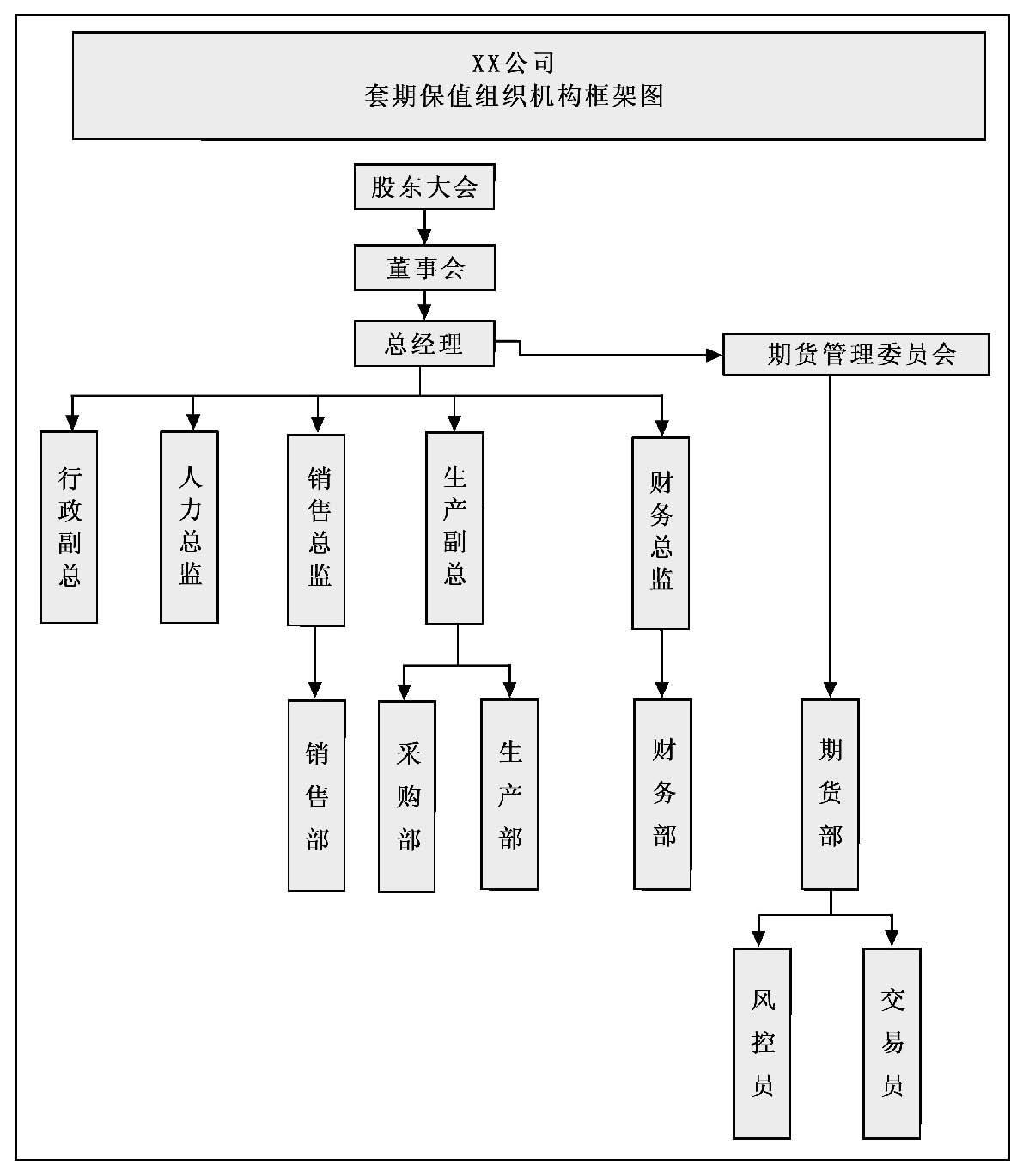 套期保值组织构架图.jpg