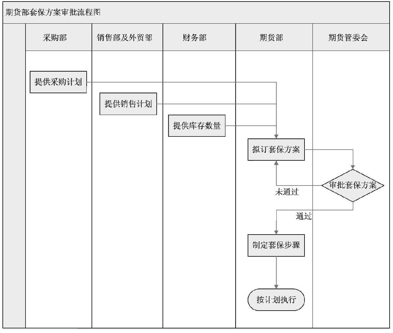 套期保值方案流程图.jpg