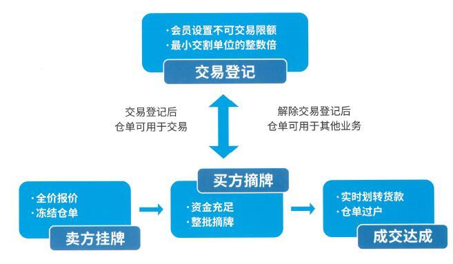 标准仓单业务模式.jpg