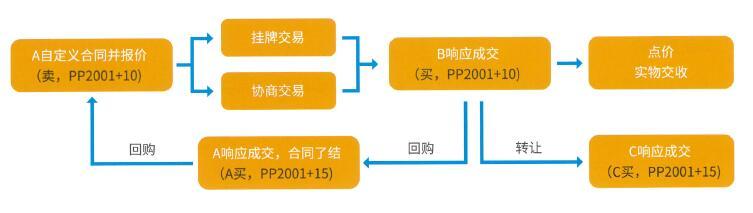 基差交易业务模式.jpg