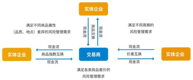 期货商品互换业务介绍