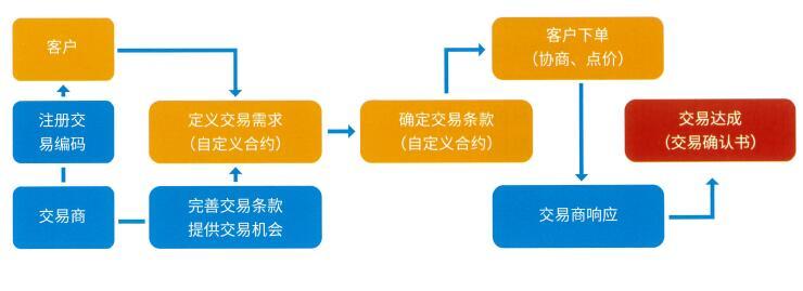 商品互换业务模式.jpg