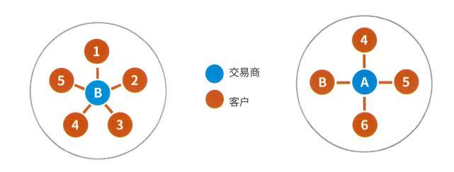 商品互换交易商为核心.jpg