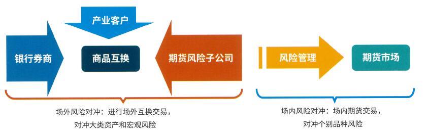 商品互换交易商类型丰富.jpg
